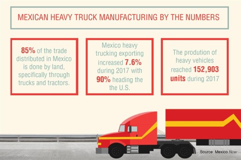 Infographic with cartoon eighteen wheeler and facts about the heavy trucking industry in mexico