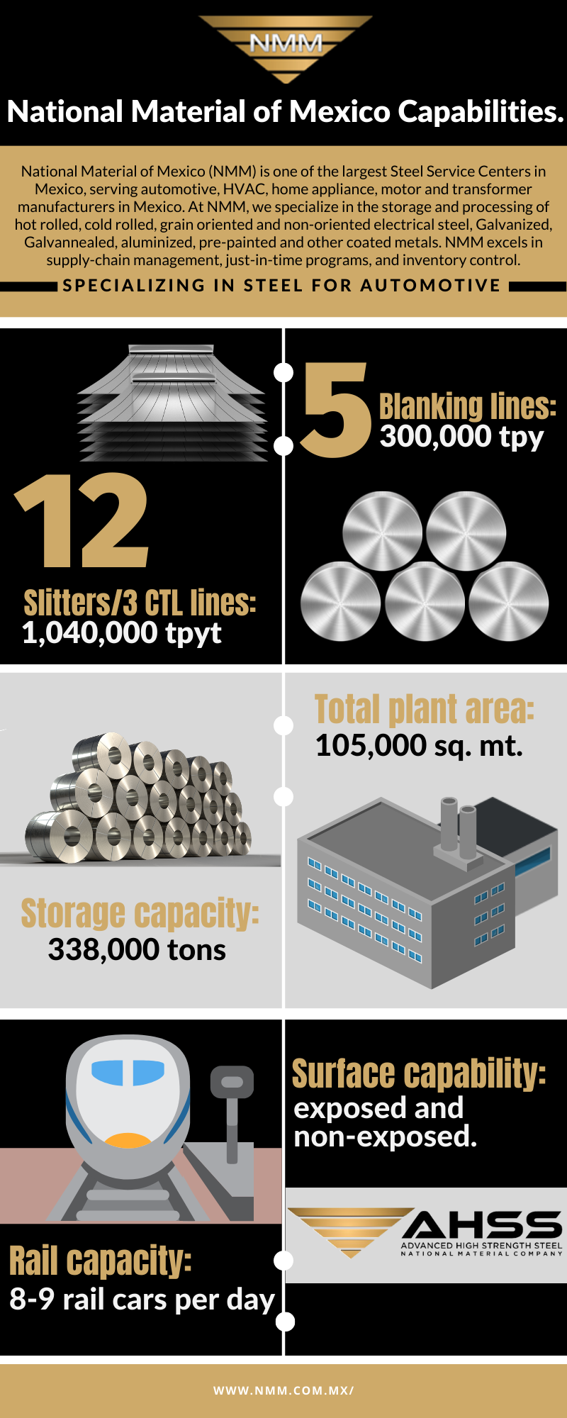 Infographic exemplifying National Material of Mexico's capabilities, including 12 steel slitters, 5 blanking lines, 338,000 tons of storage capacity, 426,000 sq. ft. of land, and AHSS expertise.