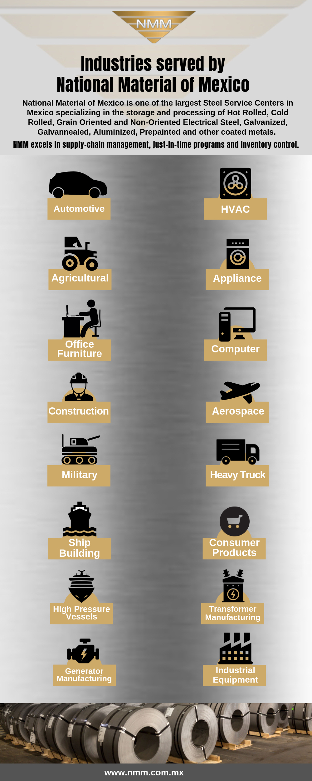 Infographic - Industries served by National Material of Mexico