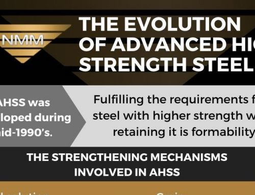 The Evolution of Advanced High Strength Steel