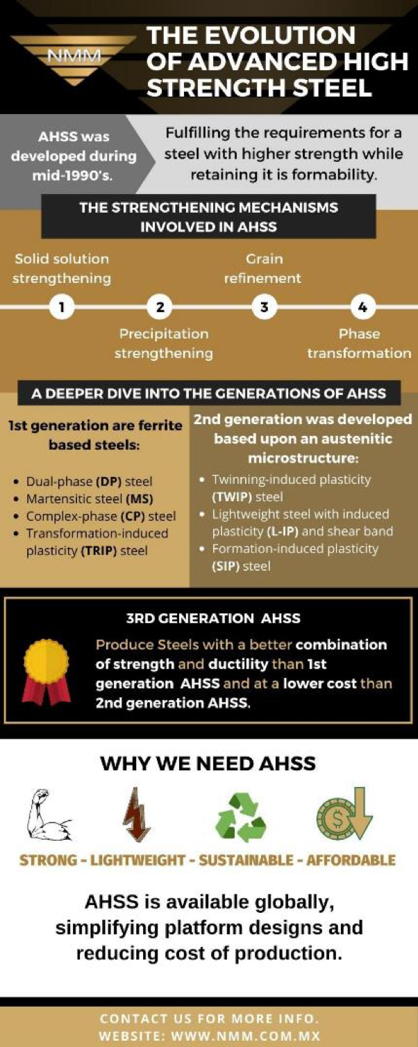 """A gold, black, and white infographic with the words """"The Evolution of Advanced High-Strength Steel"""" across the top, highlighting the fact that AHSS is strong, lightweight, sustainable, and affordable. At the bottom of the infographic, it reads, """"AHSS is available globally, simplifying platform designs and reducing cost of production… contact www.nmm.com.mx for more info."""""""